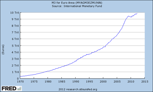 Euro Area M3