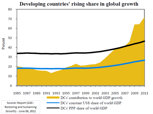 Developing Country Rising Share in Global Growth