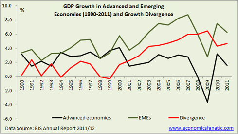 GDP Growth Trend in Advanced and Emerging Economies