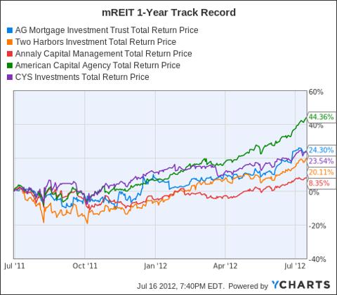 MITT Total Return Price Chart