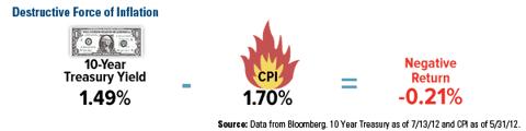 Destructive CPI