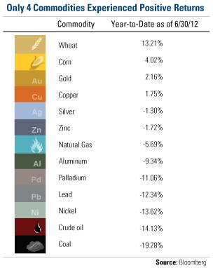 4 Commodities