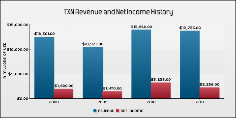 Texas Instruments Inc. Revenue and Net Income History