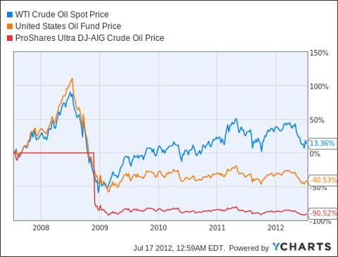 WTI Crude Oil Spot Price Chart