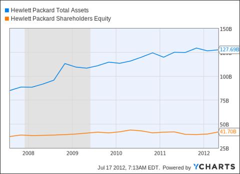 HPQ Total Assets Chart
