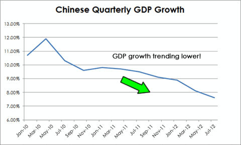 Chinese Quarterly GDP Figures