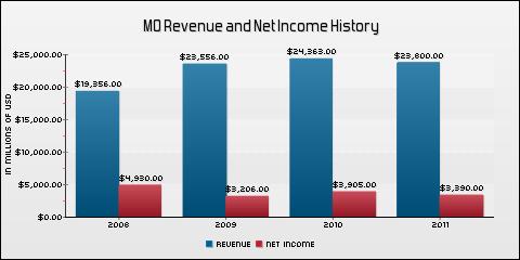 Altria Group Inc. Revenue and Net Income History