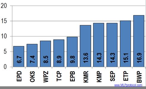 VCR chart