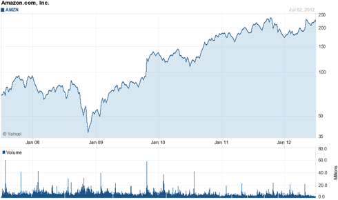 Amazon (<a href='https://seekingalpha.com/symbol/AMZN' title='Amazon.com, Inc.'>AMZN</a>) 5 Year Chart