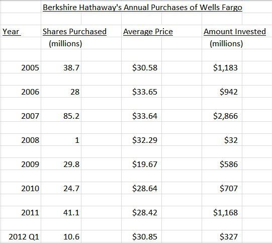 Why Warren Buffett Keeps Adding To His Wells Fargo