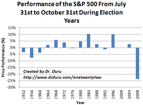 Performance of the S&P 500 From July 31st to October 31st During Election Years