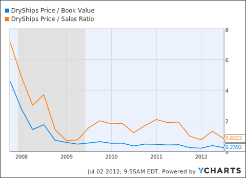 DRYS Price / Book Value Chart