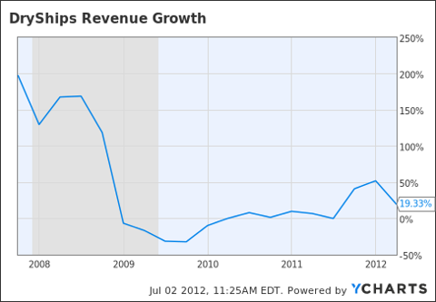 DRYS Revenue Growth Chart