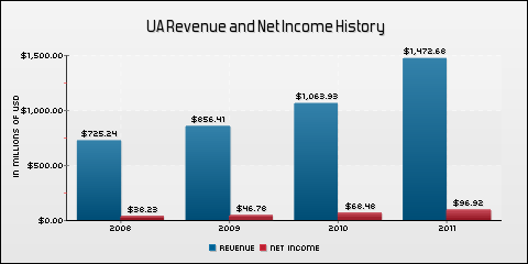 Under Armour, Inc. Revenue and Net Income History