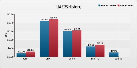 Under Armour, Inc. EPS Historical Results vs Estimates