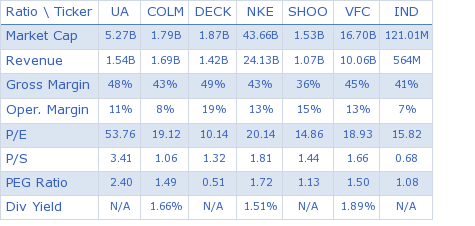 Under Armour, Inc. key ratio comparison with direct competitors