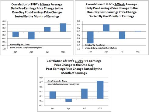 Correlation of FFIV