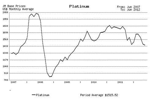 Five Year Monthly Platinum Price Chart