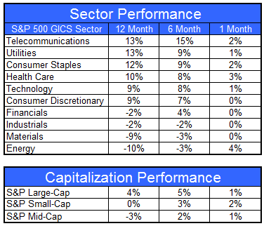 gics072012 Sector and Capitalization Performance