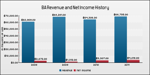 The Boeing Company Revenue and Net Income History
