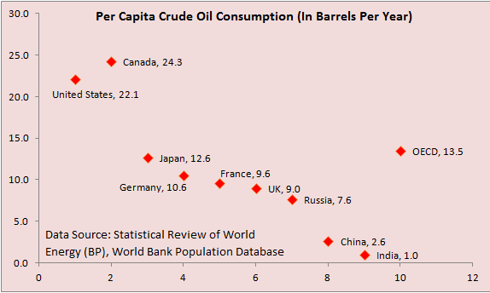 Per Capita Crude Oil Consumption