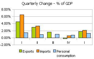 Exports Imports Personal Consumption Quarterly Changes