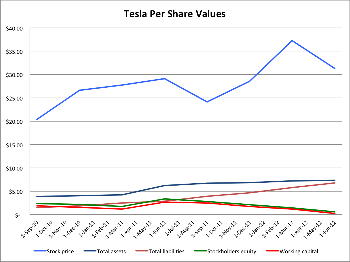 Tesla 39 s balance sheet is worse than i expected tesla for Tesla motors stock quote