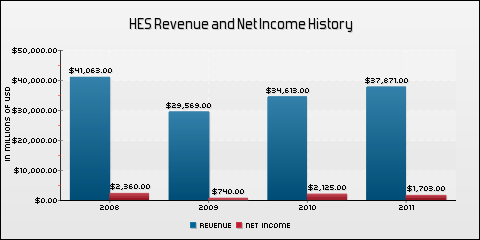 Hess Corporation Revenue and Net Income History