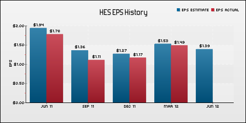 Hess Corporation EPS Historical Results vs Estimates