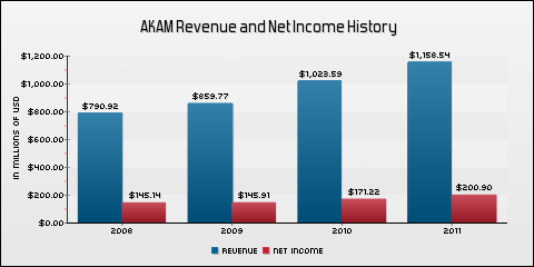 Akamai Technologies, Inc. Revenue and Net Income History