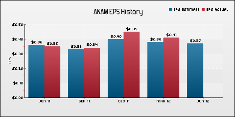 Akamai Technologies, Inc. EPS Historical Results vs Estimates