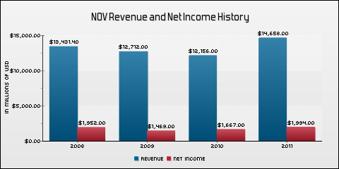 National Oilwell Varco, Inc. Revenue and Net Income History