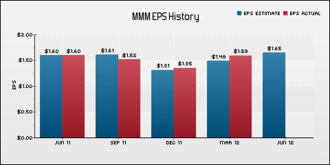 3M Earnings Preview - mmm | Seeking Alpha