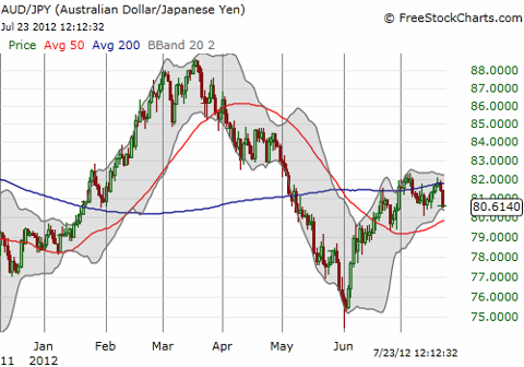While the yen has gained on the U.S. dollar, the Australian dollar has gained on the yen