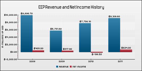 Enbridge Energy Partners LP Revenue and Net Income History