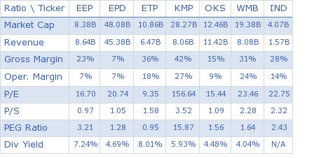 Enbridge Energy Partners LP key ratio comparison with direct competitors