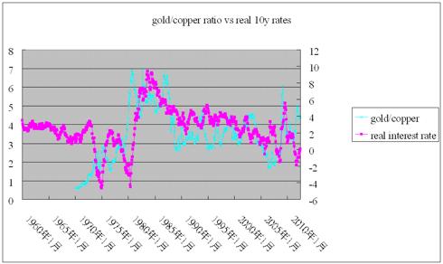 gold/copper ratio vs real interest rates