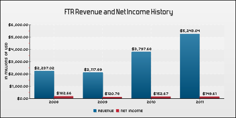 Frontier Communications Corporation Revenue and Net Income History