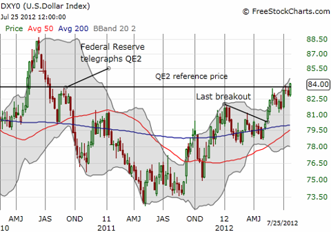 Weekly chart shows dollar index closing above the QE2 reference price for the first time in two years