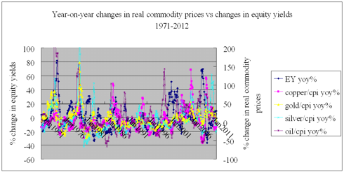 year-on-year changes in real commodity prices vs changes in earning yields 1971-2012