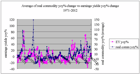 Annual changes in earning yields vs changes in real commodity prices 1971-2012