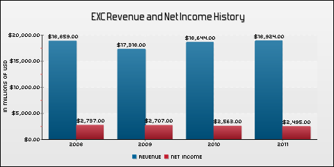 Exelon Corporation Revenue and Net Income History