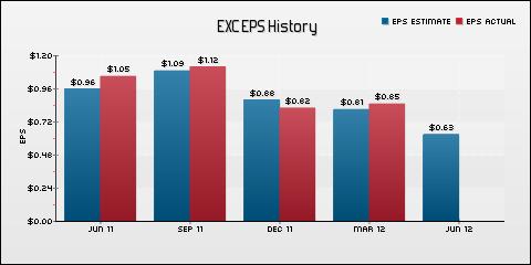 Exelon Corporation EPS Historical Results vs Estimates