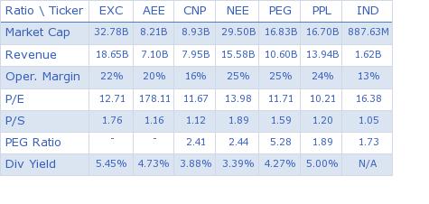 Exelon Corporation key ratio comparison with direct competitors