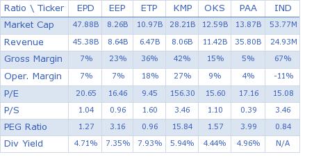 Enterprise Products Partners L.P. key ratio comparison with direct competitors