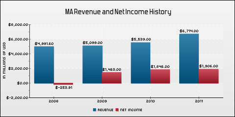 Mastercard Incorporated Revenue and Net Income History