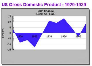 The Economy Is Worse Than It Was During The Great Depression - Great Depression GDP