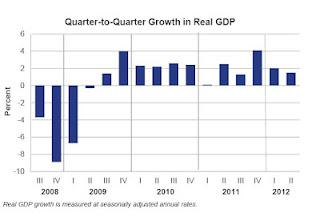 The Economy Is Worse Than It Was During The Great Depression - Great Recession GDP