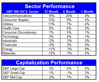 SectorCapitalization72712 Sector and Capitalization Performance