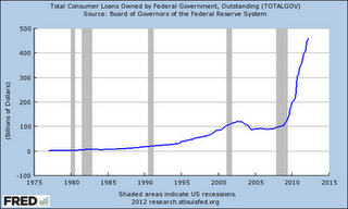 Economy Worse Than During The Great Depression - student debt